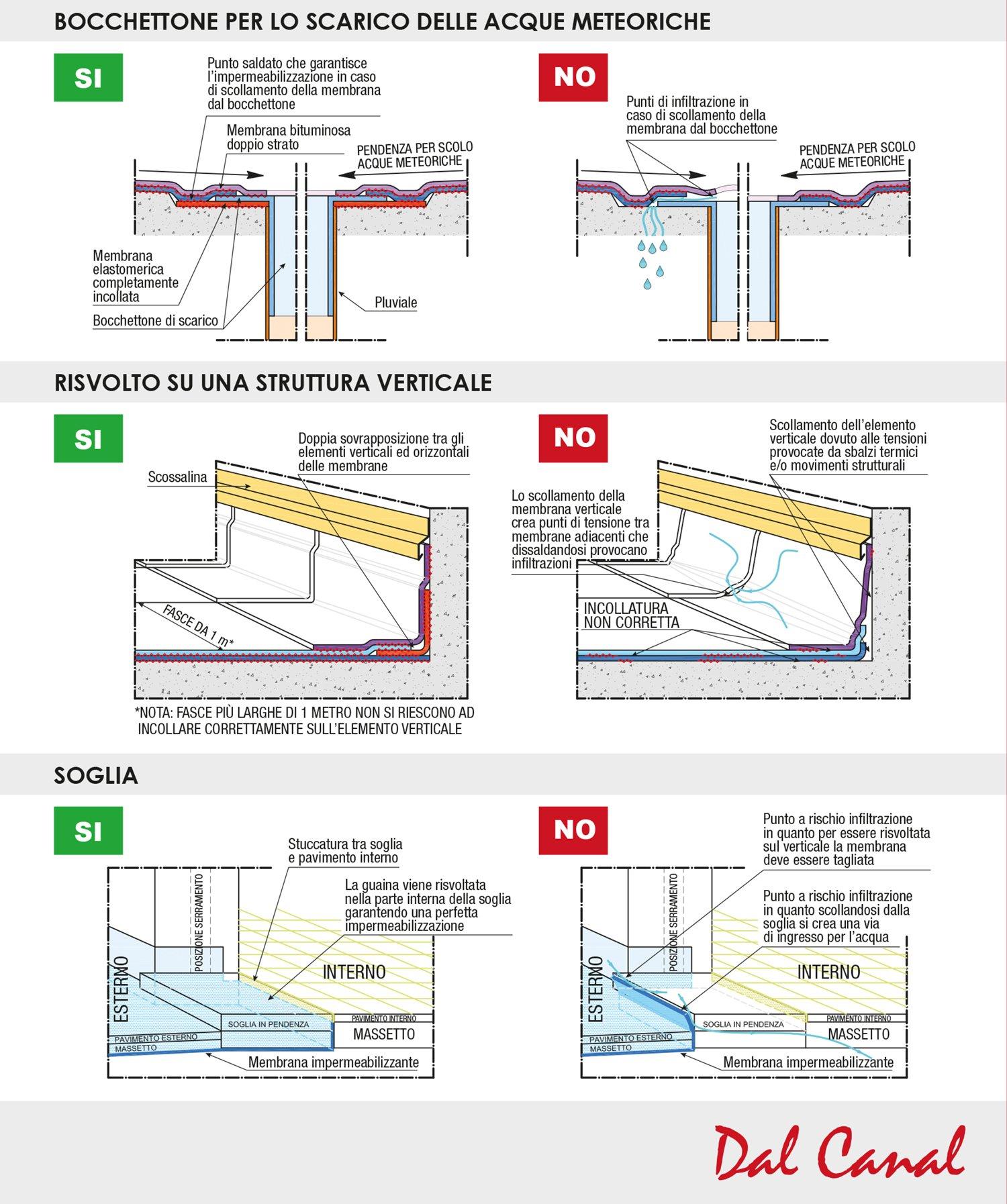 metodi Impermeabilizzazioni Bituminose